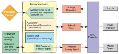 Digital Compensation Circuit