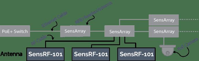 Daisy Chain (SensRF-101) V3
