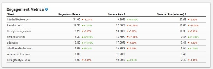 Swingers stats