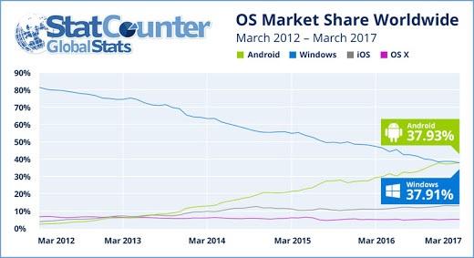 Le statistiche di StatCounter mostrano chiaramente che Android sorpassa Windows come sistema operativo utilizzato per accedere a internet...
