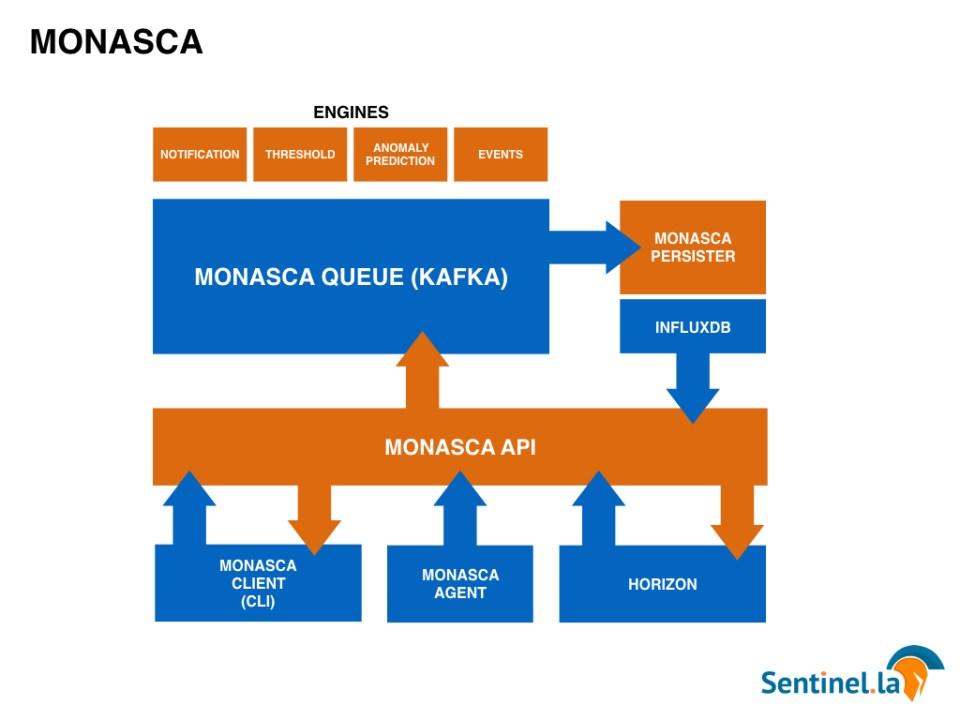 Ceilometer Monasca Ceilosca Openstack Sentinel.la Monitoring Alert 02