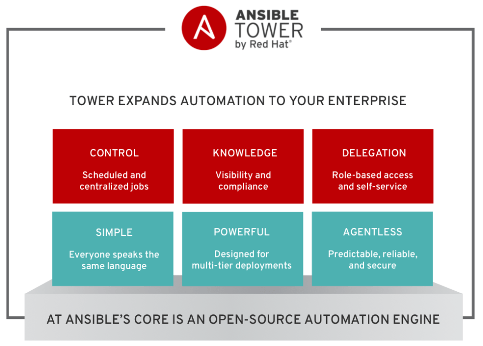 From: https://www.redhat.com/cms/managed-files/ansible-diagram-3.png