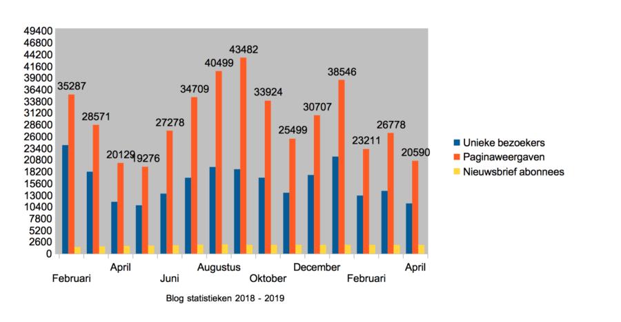 Hoe ik in april 1.203,18 Euro (+ 350 Euro aan barterdeals) verdiende met bloggen en werk als Virtual Assistant - Statistieken