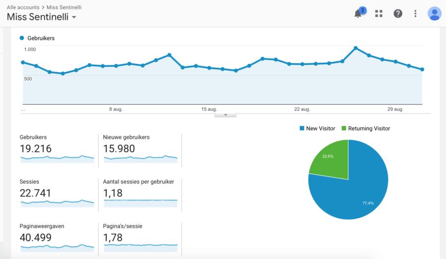 Hoe ik in augustus 555,74 Euro verdiende (+ 147,35 Euro aan barterdeals) met bloggen en werk als Virtual Assistant - Google Analytics