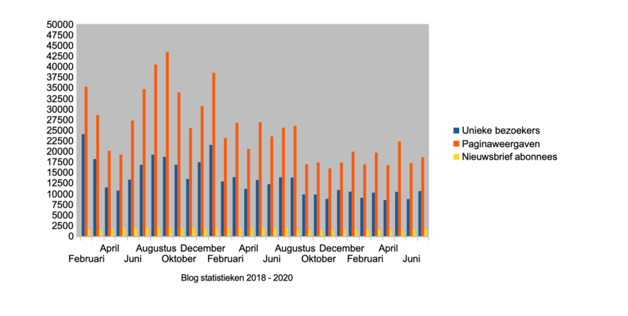 Hoe ik in juni 1.669,75 euro verdiende met bloggen en werk als Virtual Assistant - statistieken