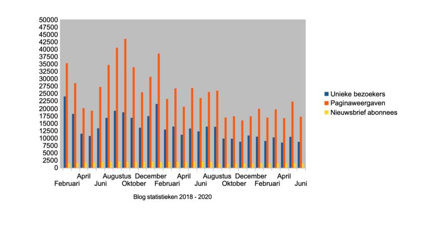 Hoe ik in juni 1.864,07 euro verdiende met bloggen en werk als Virtual Assistant - Statistieken