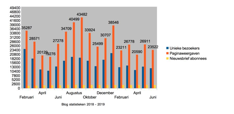 Hoe ik in juni 608,58 Euro (+ 350 Euro aan barterdeals) verdiende met bloggen en werk als Virtual Assistant - statistieken