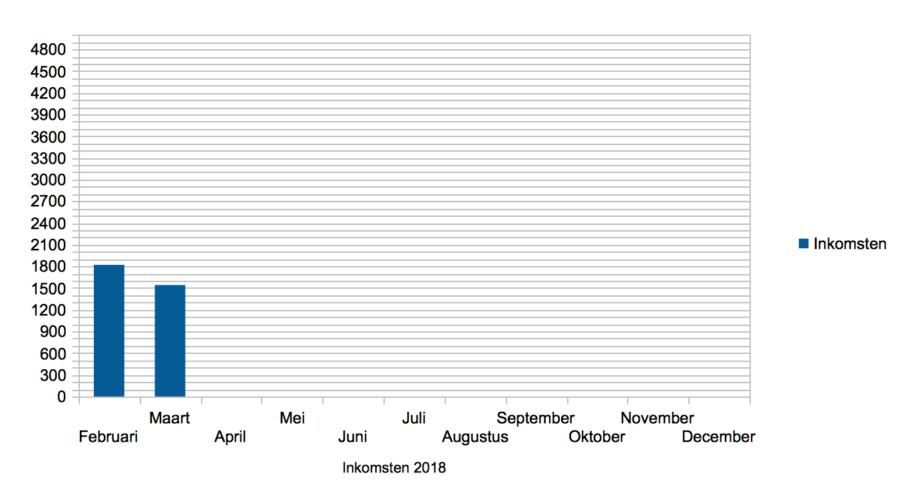 Hoe ik in maart 1540,68 Euro verdiende met bloggen en werk als Virtual Assistant - Inkomsten maart