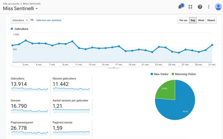 Hoe ik in maart 626,14 Euro (+ 300 Euro aan barterdeals) verdiende met bloggen en werk als Virtual Assistant - GA