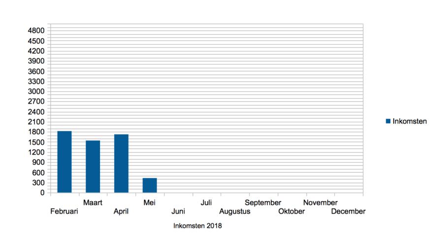 Hoe ik in mei 427,69 Euro verdiende + 123,87 Euro aan barterdeals met bloggen en werk als Virtual Assistant - Inkomsten statistieken