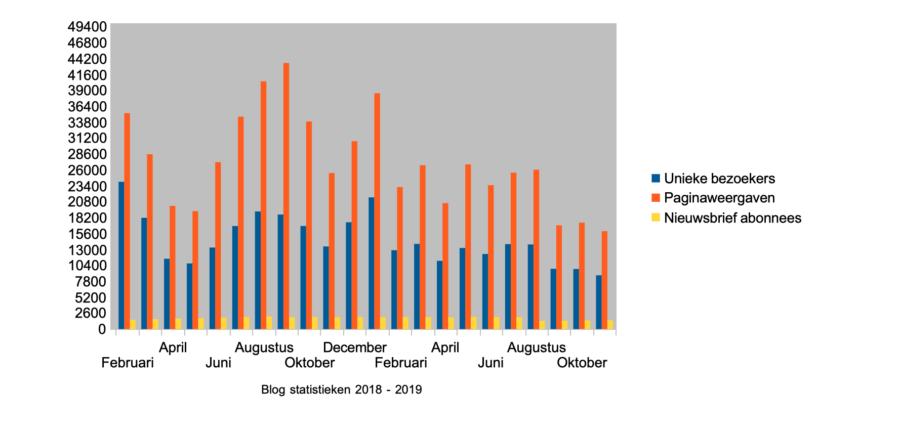 Hoe ik in november 1.007,36 Euro (+ 150 Euro aan barterdeals) verdiende met bloggen en werk als Virtual Assistant - Statistieken