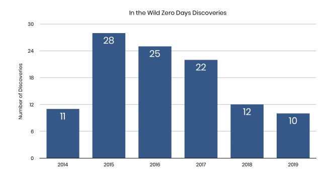 image of in the wild zero day discoveries timeline