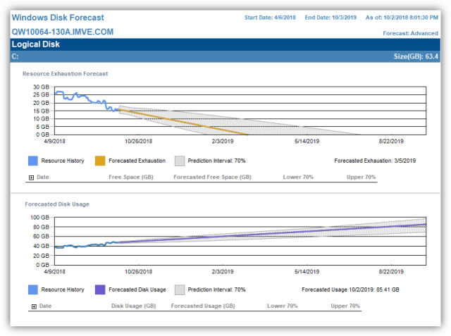 SentryOne Storage Forecasting Windows Disk Forecast