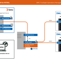 Emc Data Diagram Wiring Diagrams Photocells Lights Dell Unity Km Sentry Software View