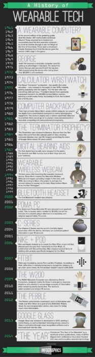 Tecnologie indossabili la storia in una infografica