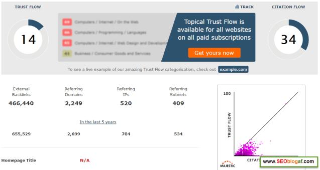 trust flow blog kompetitor