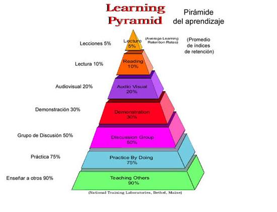piramide-del-aprendizaje-se.jpg