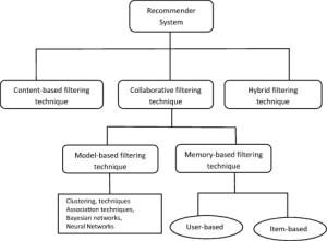 Collaborative Remendation engine  SEOClerks