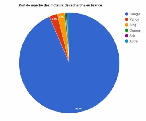 Les parts de marché des moteurs de recherche en France