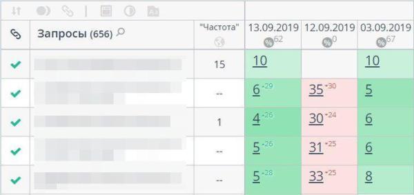 позиции ресурсов упали на 20-30 пунктов из-за санкций Яндекса, а потом вернулись обратно