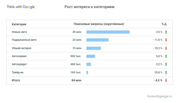 У пользователей возрос интерес к категории трейд-ин (+25,8%). А вот подержанные автомобили люди стали искать значительно реже