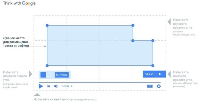 Правила зонирования: схема размещения текста и графики в кадре