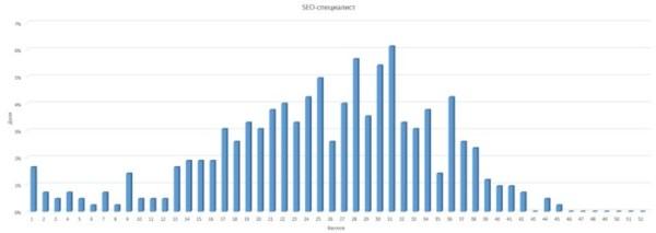 Результаты теста SEO-специалист
