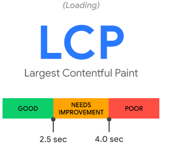 Показатель LCP