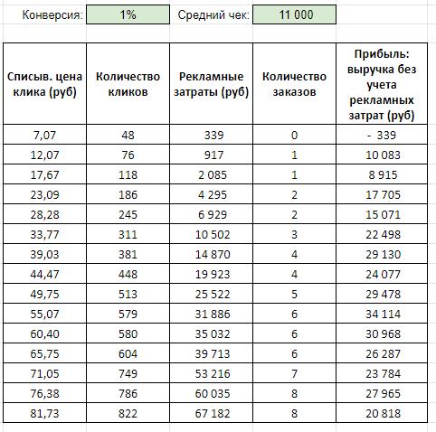 Бюджетная когорта для Яндекс.Директа