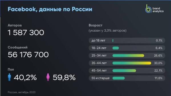 Аудитория Facebook в России
