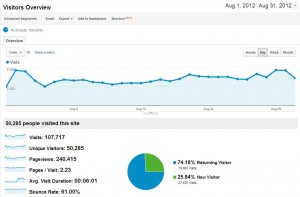 Website Traffic August 2012