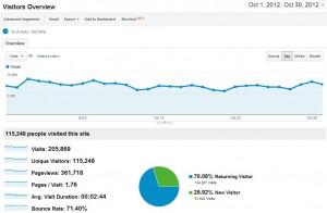 Blog Traffic October 2012