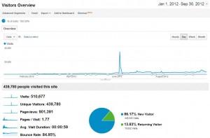 Recherche du trafic de janvier 2012 à septembre 2012