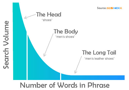 Keyword search volume from head to longtail