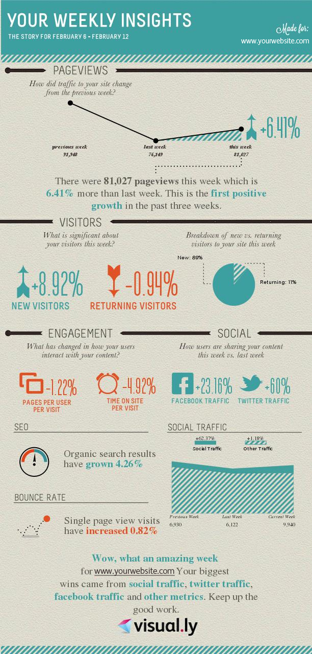 infografia Google Analytics