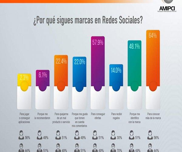 Marketing-Digital-y-Redes-Sociales-en-Mexico_2014