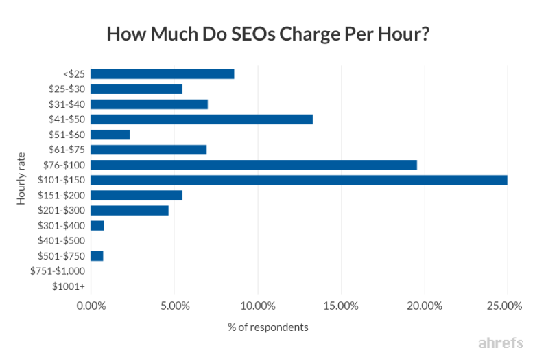 Average cost of SEO services per hour