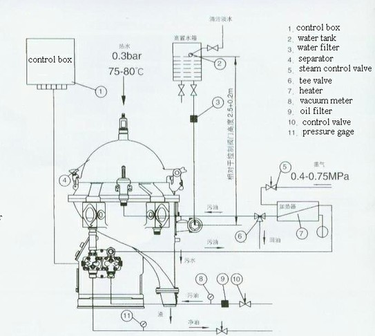 Marine Power Plant Diesel Engine Fuel Oil Handling System