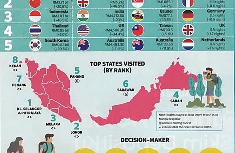 Kuala Lumpur Dan Putrajaya Negeri Paling Dilawati Di Malaysia Tahun 2019