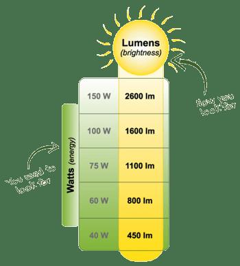 lumens equals watts