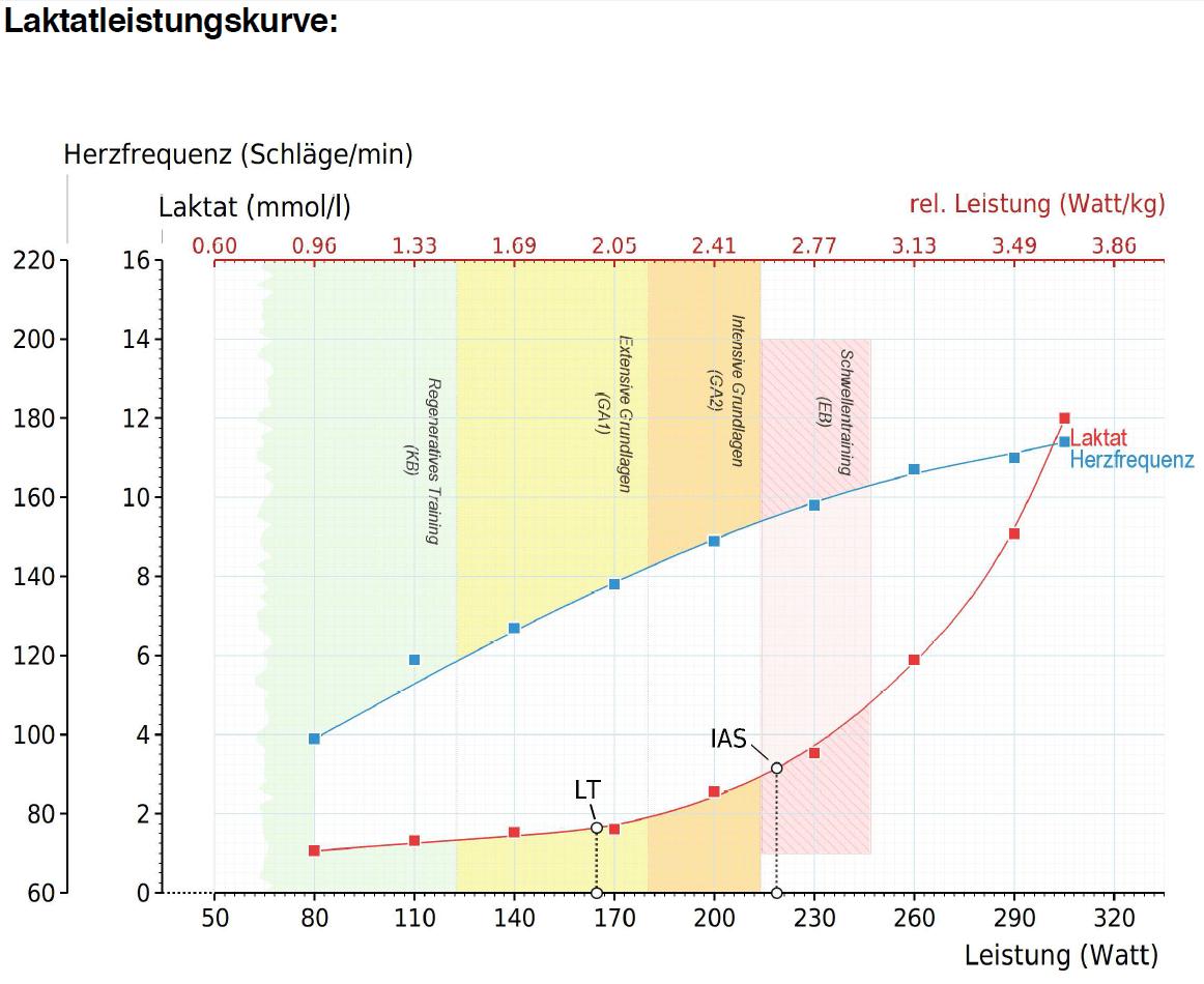 2018.11.05_Sepp_Laktatleistungskurve