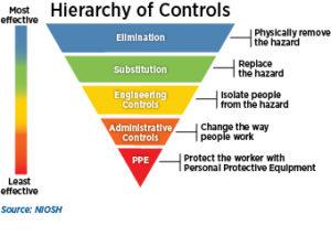 Jerarquía de Controles de Riesgos