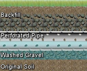 Fix septic drain and  leach field problems