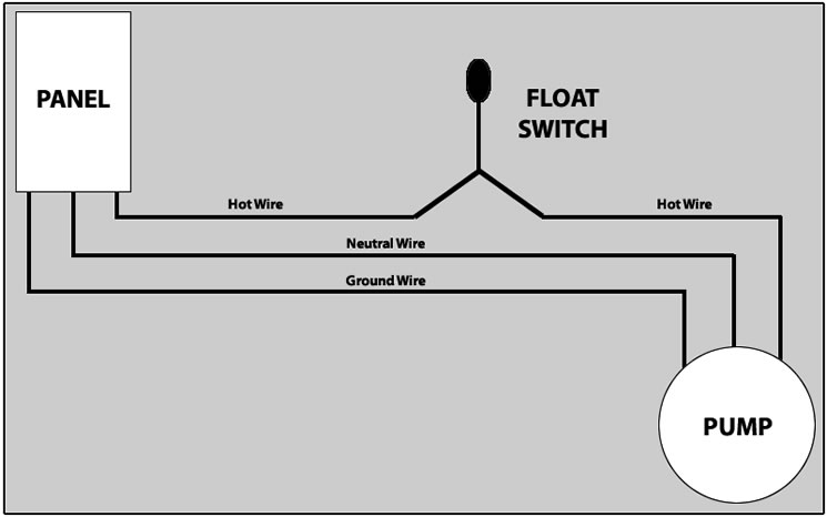 Float switch wiring diagram how to hard wire a float switch to a submersible pump, Sump Pump Wiring Diagram