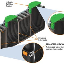 Modad Sewer System Diagram 2002 Pt Cruiser Radio Wiring Septic Tanks And Pump Solutions Inc Trust The Experts With Over 20 Years Of Industry Experience