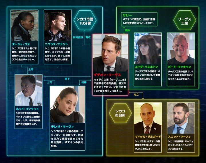 APB捜査網相関図