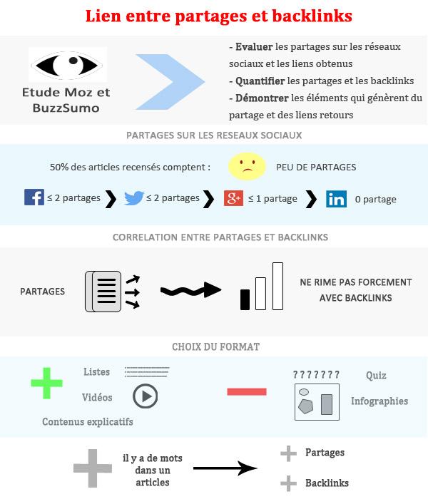 lien partages et backlinks