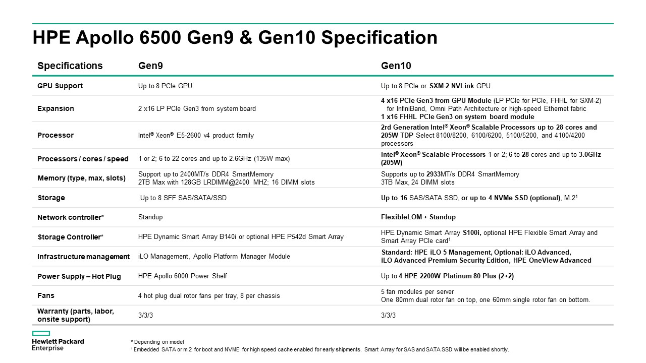 HPE Apollo 6500 Gen 9 & 10 Specification