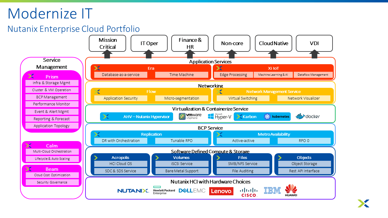 Nutanix Enterprise Cloud Portfolio