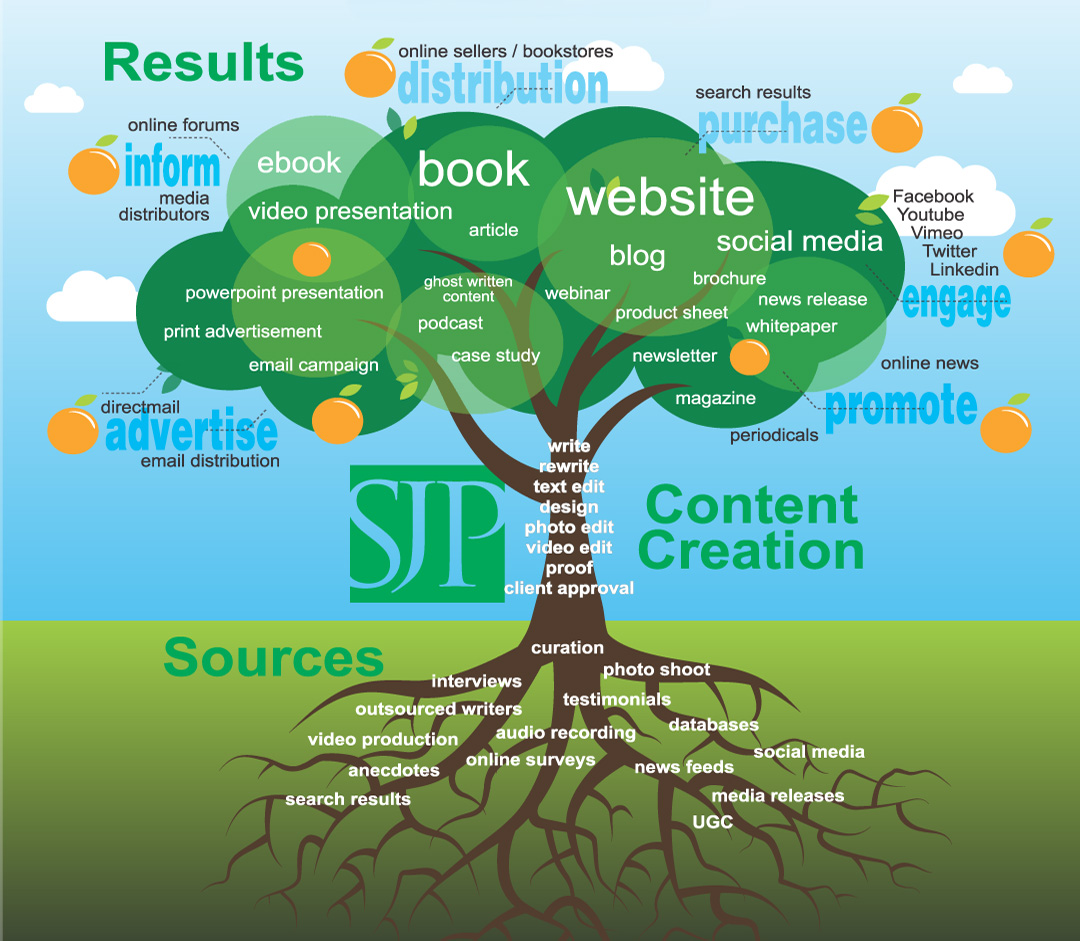Graphic Tree Diagram Why The Tree Is A Metaphor For Publishing Sereyjones